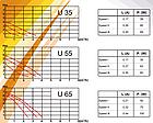 Циркуляционный насос для отопления RODA U55-25-130, фото 2