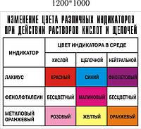 Изменения цвета различных индикаторов