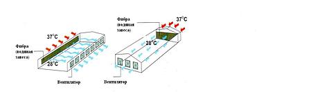 Охолоджуюча водяна завіса (фібра) 150х305х1830, фото 2