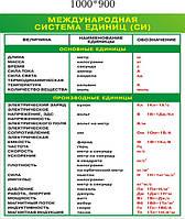 Международная система единиц (СИ)