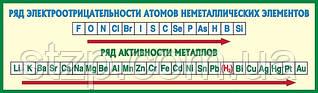 Кабинет химии артикул/0976