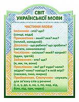 Стенд Частини мови - 2766