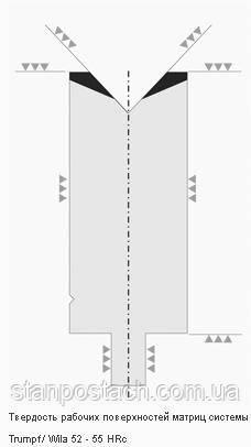 Матрицы системы TRUMPF/WILA
