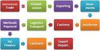 Международная торговля, логистика, ВЭД-консалтинг