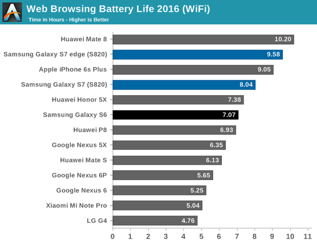 батарея Samsung Galaxy S7