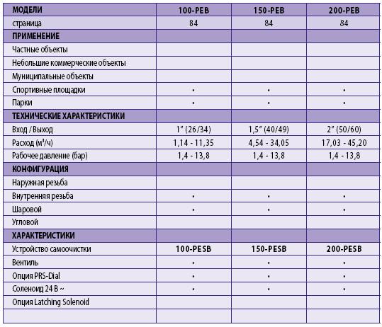 Характеристика Электромагнитный клапан 150-PESB