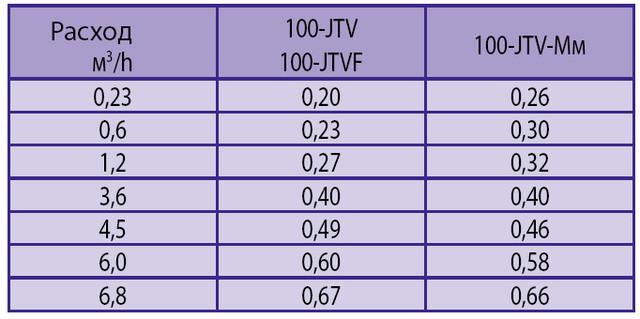 Потери давления в клапане 100-JTV