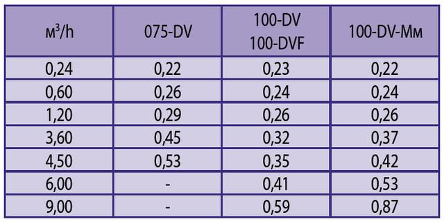 Потери давления в клапане DV