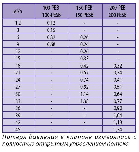 Потеря давления Электромагнитный клапан 150-PESB