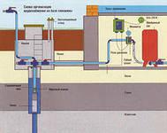 Проектирование водоснабжения автосалонов и станции технического обслуживания автомобилей