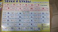 """НП Плакат (школа) """"Світ Поздоровлень А2""""/звуки і літери в українській мові"""