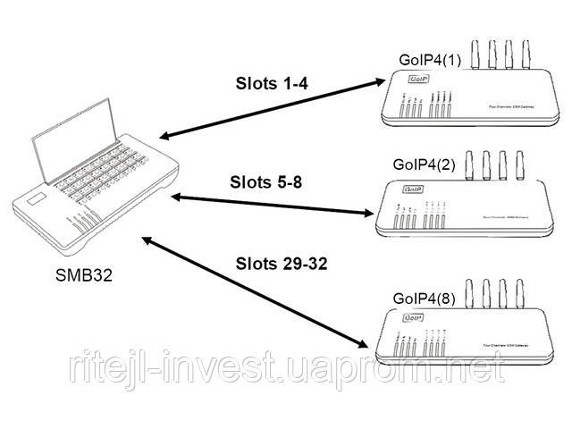 Схема применения SMB32