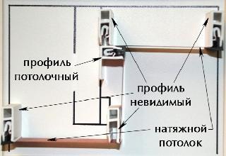 profil' pvh dlja natjazhnyh potolkov parametry firm
