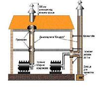 Дымоходы из нержавеющей стали,  дымоходные системы  - новое решение любого вопроса по дымоудаления от бытовых отопительных приборов