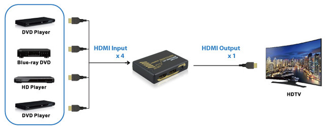 HDMI Intelligent Mini Switch  4X1  with PIP
