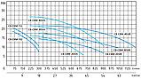 Центробежный промышленный насос Speroni CB 303/A (трёхфазный), фото 2