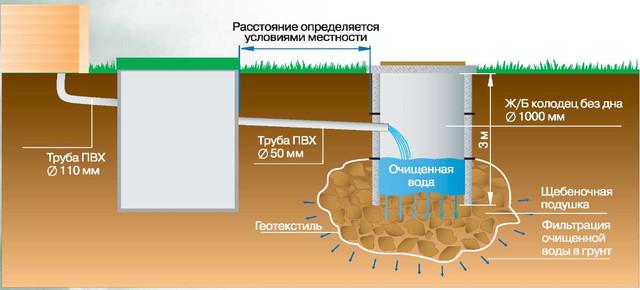 Средства для септиков, выгребных ям, дачных туалетов,компостных ям и канализационных труб