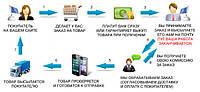 Партнерство для интернет магазинов, работа по системе дропшиппинг, Дропшиппинг посредник.