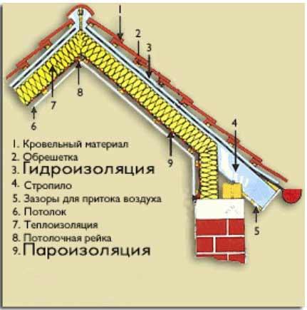 Услуги по ремонту и монтажу крыш в Днепропетровске - Элигастрой в Днепре