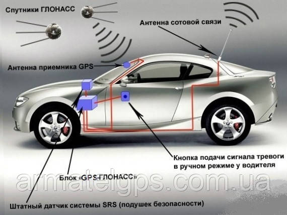 Система GPS мониторинга легковых авто