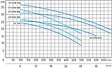 Центробежный промышленный насос Speroni CF 300 (трёхфазный), фото 3