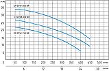 Центробежный насос Speroni CFM 150 BR (бронзовая крыльчатка), фото 4