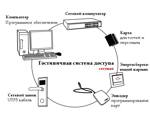 Структура сетевой гостиничной системы доступа