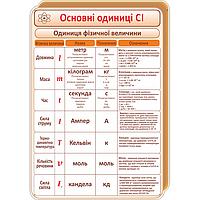 Стенд Основні одиниці СІ (70321.10)