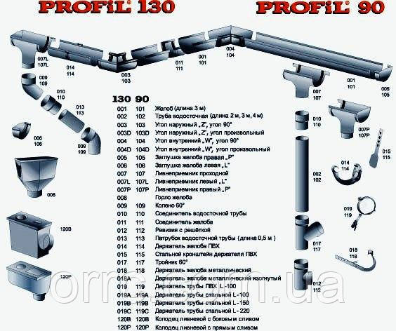 Водосточные системы PROFIL