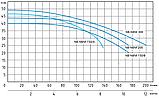 Центробежный самовсасывающий насос Speroni NBM 300, фото 3