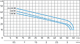 Центробежный самовсасывающий насос Speroni CAM 88–HL, фото 2