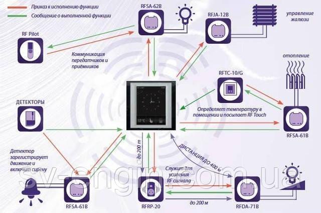 Беспроводные элементы системы управления INELS RF Control