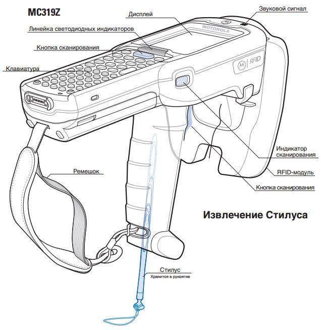 ручной считыватель Motorola