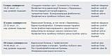 Гольфы компрессионные Mediven® plus,1, 2,3 класс компрессии, MEDI (Германия), фото 5