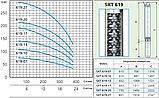 Скважинный промышленный насос Speroni SXT 619–13 (трёхфазный), фото 3