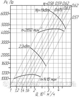 Аэродинамические характеристики вентилятора ВЦ 10-28-4 (Исполнение №1)