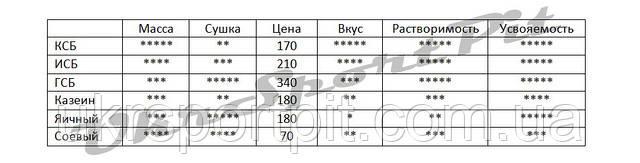 Рейтинг сравнение протеинов