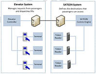 Программный модуль интеграции с лифтовыми системами OTIS и KONE
