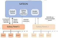 Программный модуль интеграции охранной централи GALAXY DIMENSION