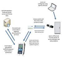 Программный модуль связи с беспроводными замкам APERIO