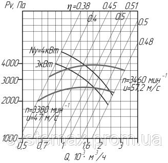 Аеродинамічні характеристики вентилятора ВЦ 10-28-3,15 (Виконання №1)