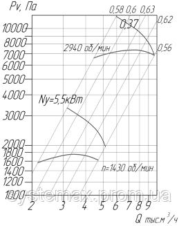 Аэродинамические характеристики вентилятора ВЦ 10-28-5 (Исполнение №1)