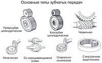 Масла для промышленных трансмиссий и редукторов.