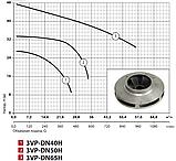 Циркуляционный насос Sprut 3VP–DN40H (трёхфазный), фото 2