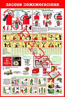 Стенд средства пожаротушения