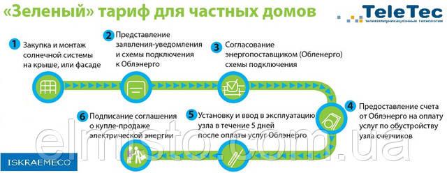 Процес отримання «зеленого» тарифу