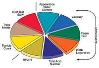 Турбинные масла - характеристики и спецификации
