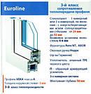 VEKO Euroline