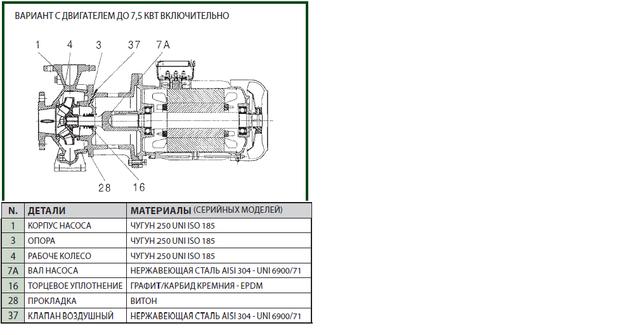 Dab NKP-G32-125/130/2,2/2