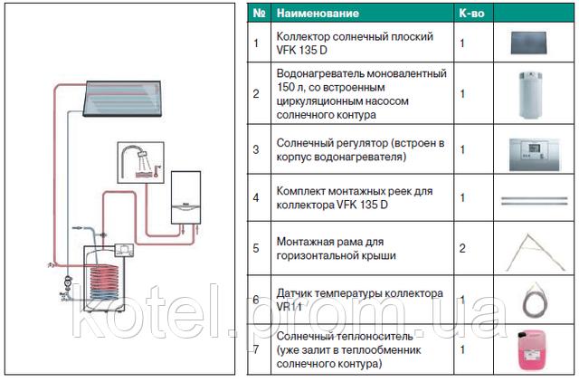 Пакетное предложение с незакипающей гелиосистемой Vaillant 1.150HF